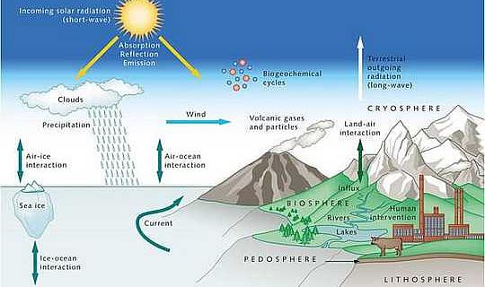 Насколько хорошо климатические модели прогнозируют глобальное потепление?