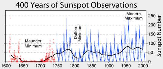 400 سال سورج کی جگہیں