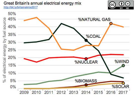 イギリスは今石炭として風から多くの電気として2倍を生成します