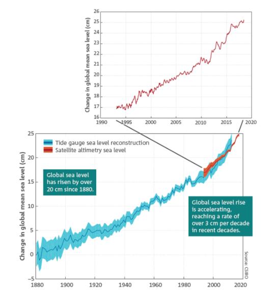 حالة المناخ 2018: مكتب الأرصاد الجوية و CSIRO