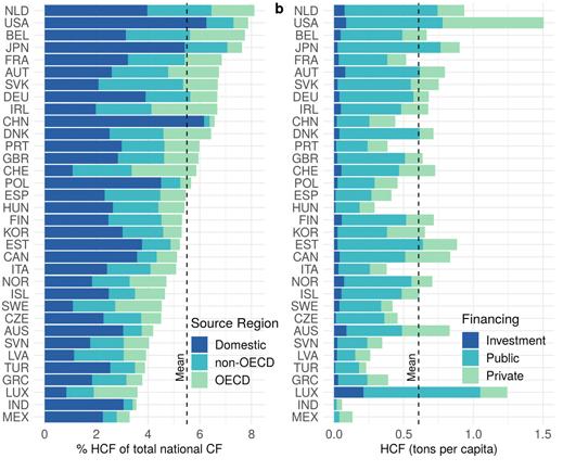 تمثل الرعاية الصحية في أكبر الاقتصادات في العالم نسبة 4٪ من الانبعاثات العالمية