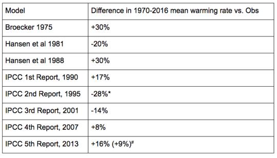 气候模型如何预测全球变暖?