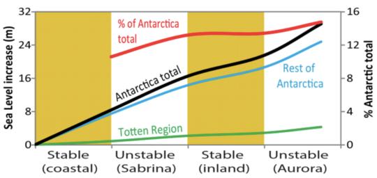 Antarktika Buzullarının Kararsız Geçmişi, Gelecekteki Erime Tehlikesini Ortaya Çıkardı