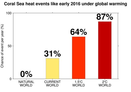 Waarom 2 Global van aardverwarming baie erger is vir Australië as 1.5 ℃