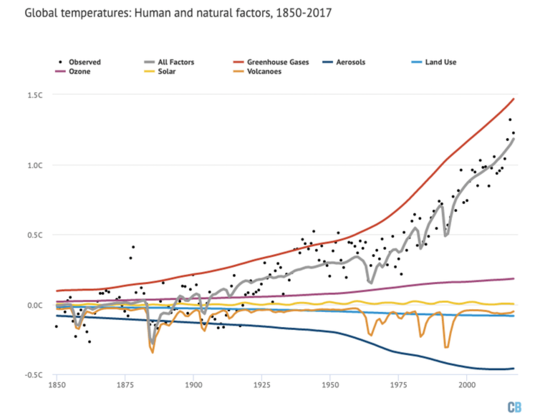 5 Climate Change Science Misconceptions Debunked