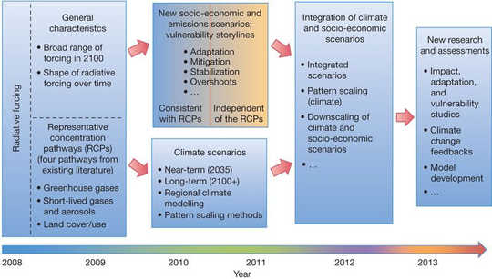 The High Emissions rcp8.5 Global Warming Scenario