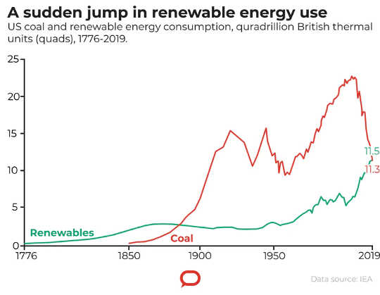 Coal and renewables use. (creative destruction the covid 19 economic crisis is accelerating the demise of fossil fuels)