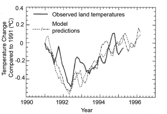 There Are No Time-travelling Climatologists: Why We Use Climate Models