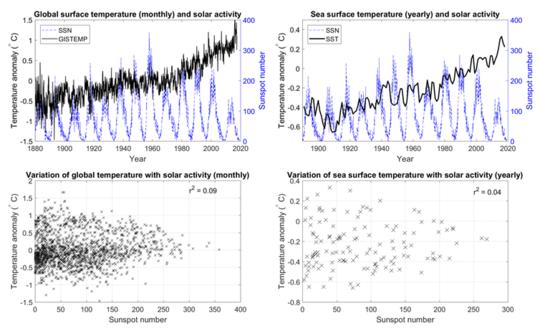 Warum wir den Klimawandel nicht der Sonnenaktivität zuschreiben können