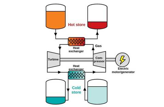 How Heat Can Be Used To Store Renewable Energy