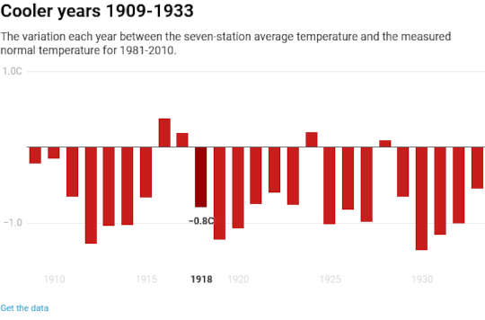 Why Expect New Zealand's Temperature To Get Warmer