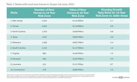 Ocean at the Door: New Homes and the Rising Sea