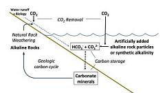 Bisakah kita mengubah kimia laut untuk membantu mencegah perubahan iklim?