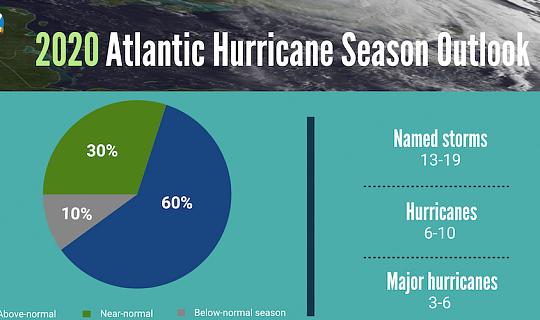 Advarsler om værre end en almindelig orkan sæson peger på problemer foran