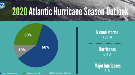 Warnings of Worse-Than-Usual Hurricane Season Point to Trouble Ahead